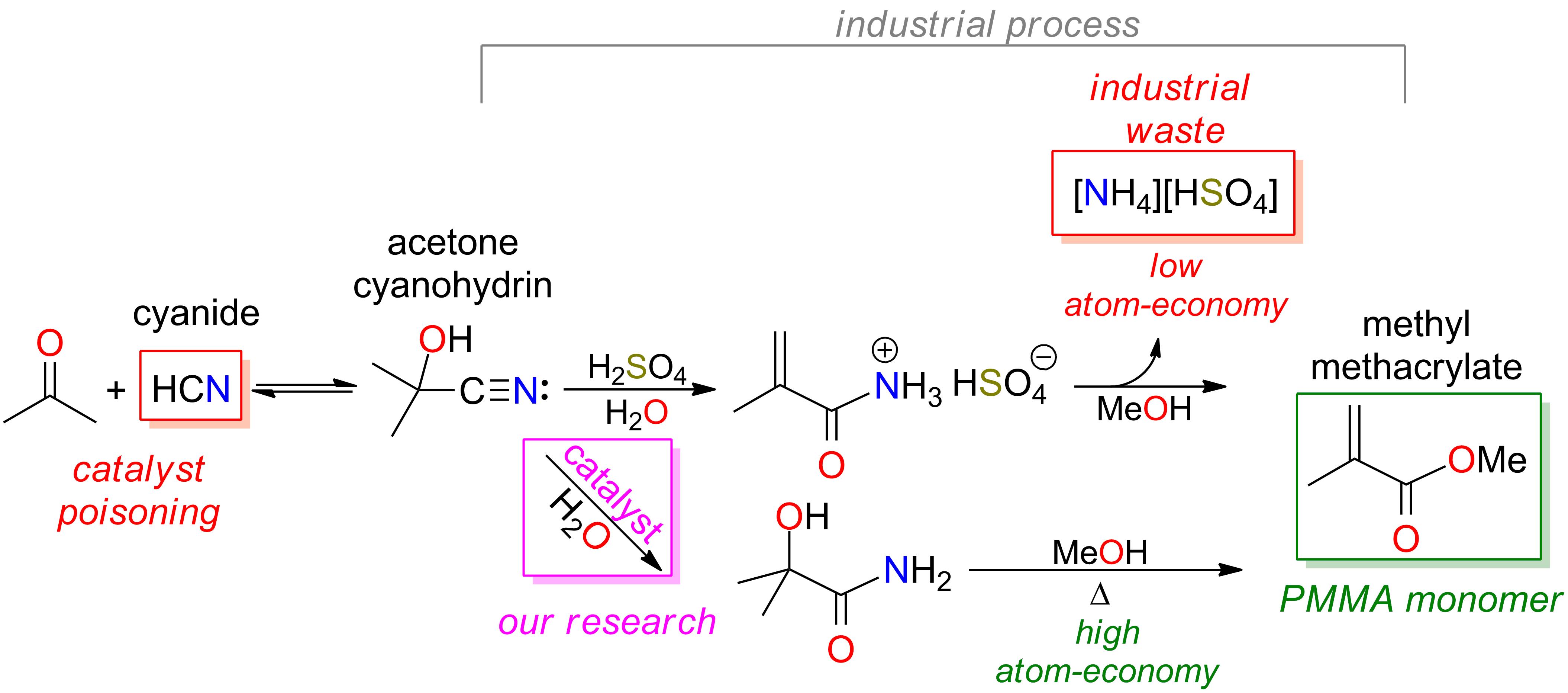 acetone cyanohydrin
