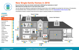 Attributes of single-family housing in 2018