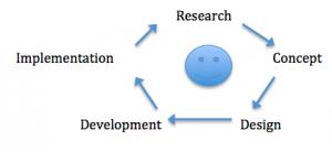 Illustration of user-centered design process