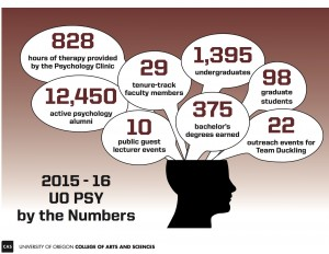 Psych By The Numbers