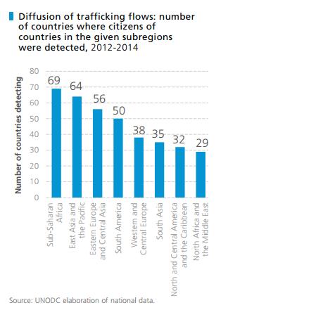 Statistics for portland sex trafficking victims