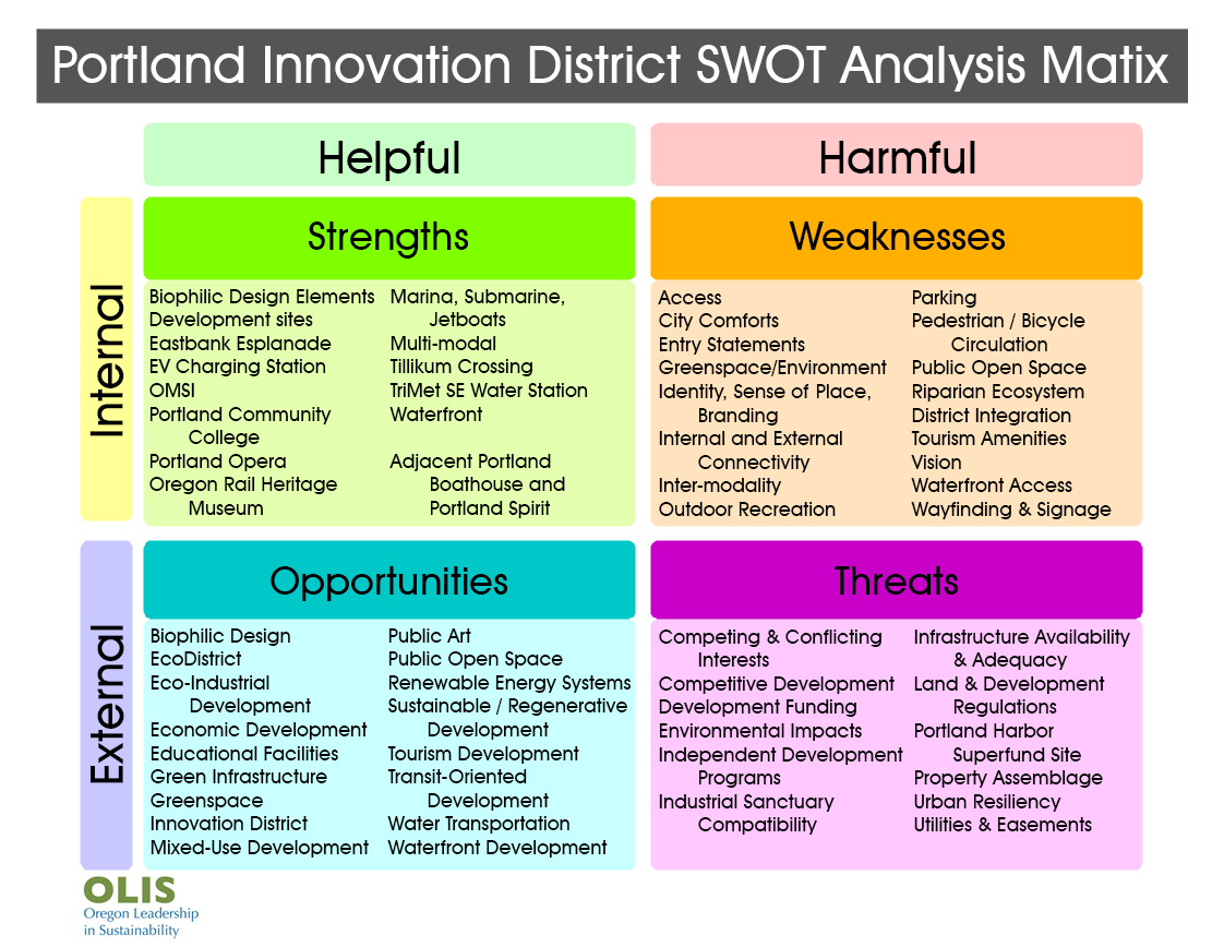 Portland Innovation District SWOT