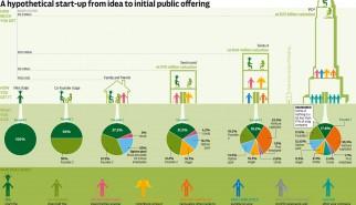 aug-startup-funding