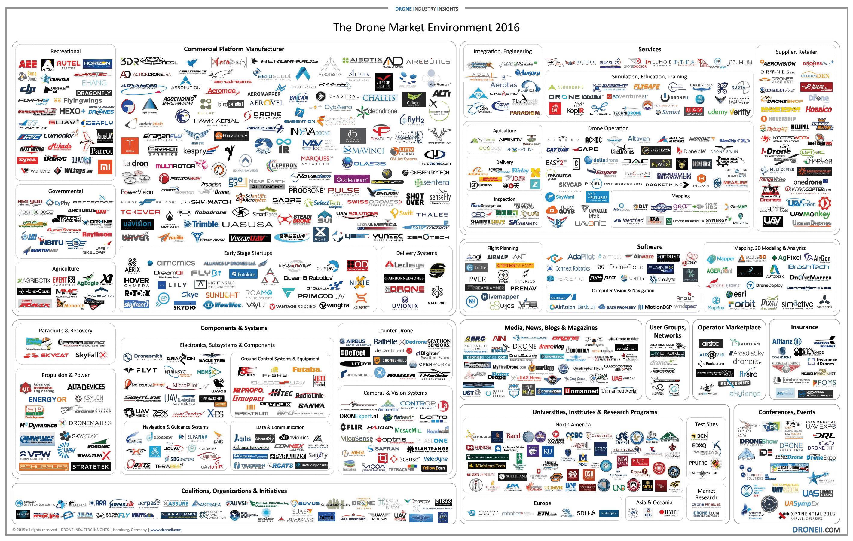 Drone Market Map 2016