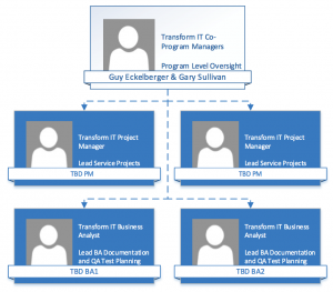 Transform IT Project Management Structure