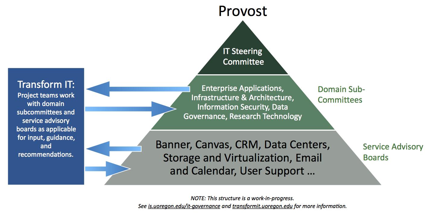 Transform IT will leverage UO's IT Governance