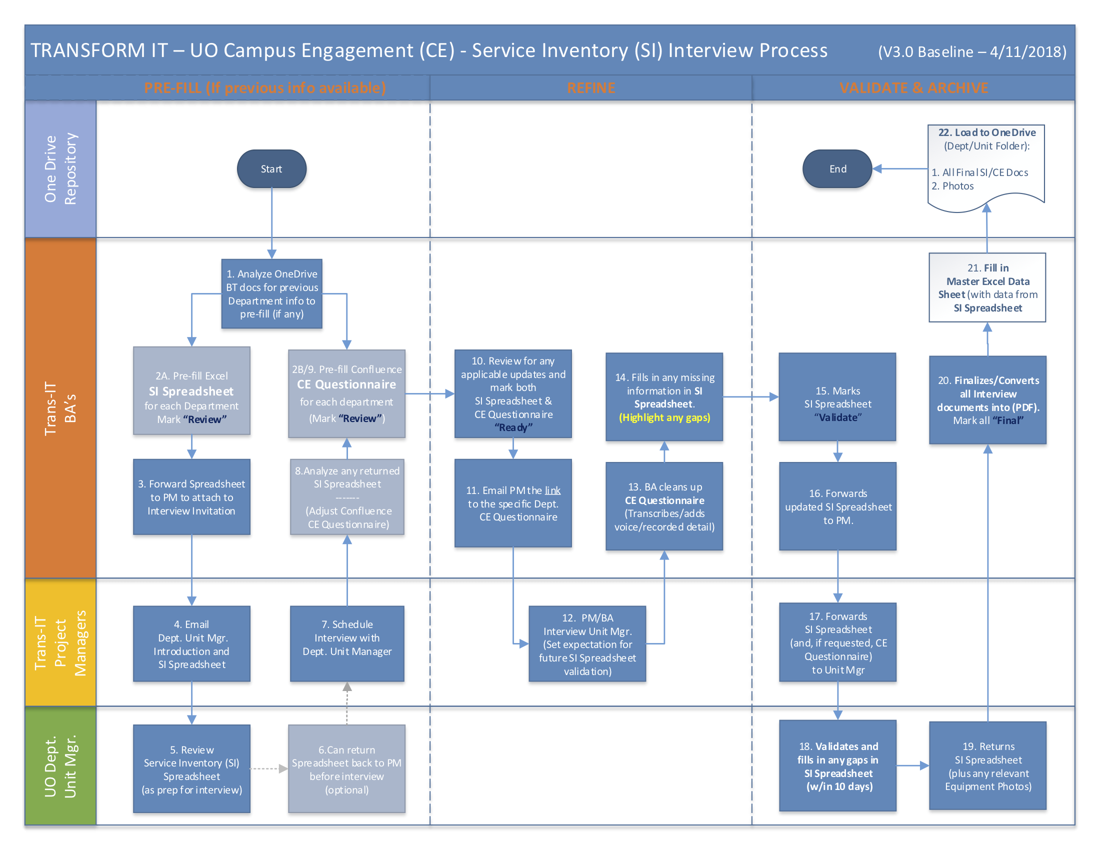 Customer Engagement Project service interview process diagram