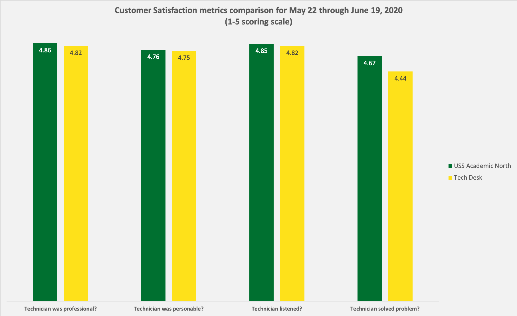 Column chart that shows customer satisfaction metrics for USS Academic North compared to Tech Desk