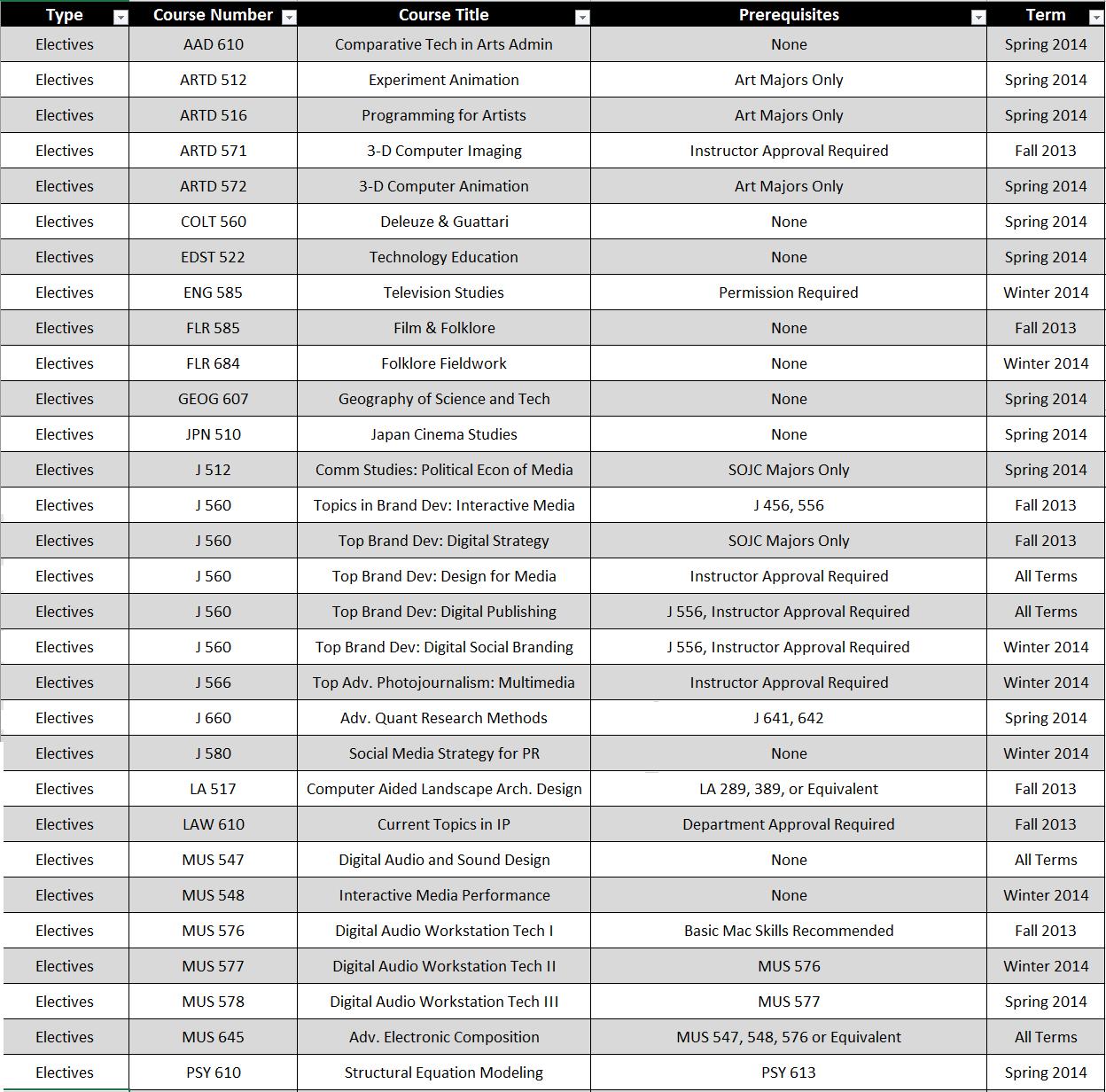 Electives 2013-2014