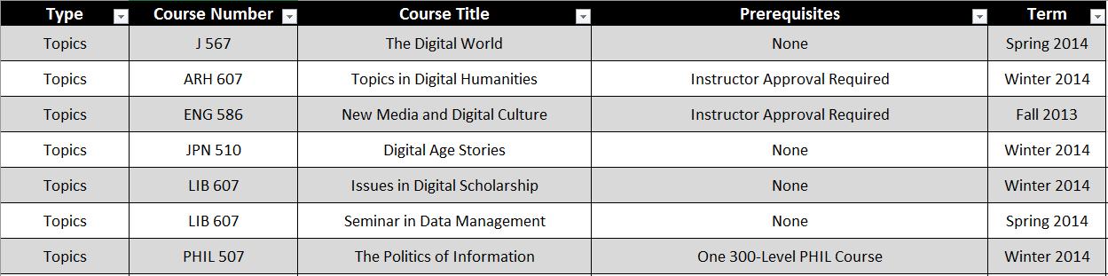 Topics 2013-2014