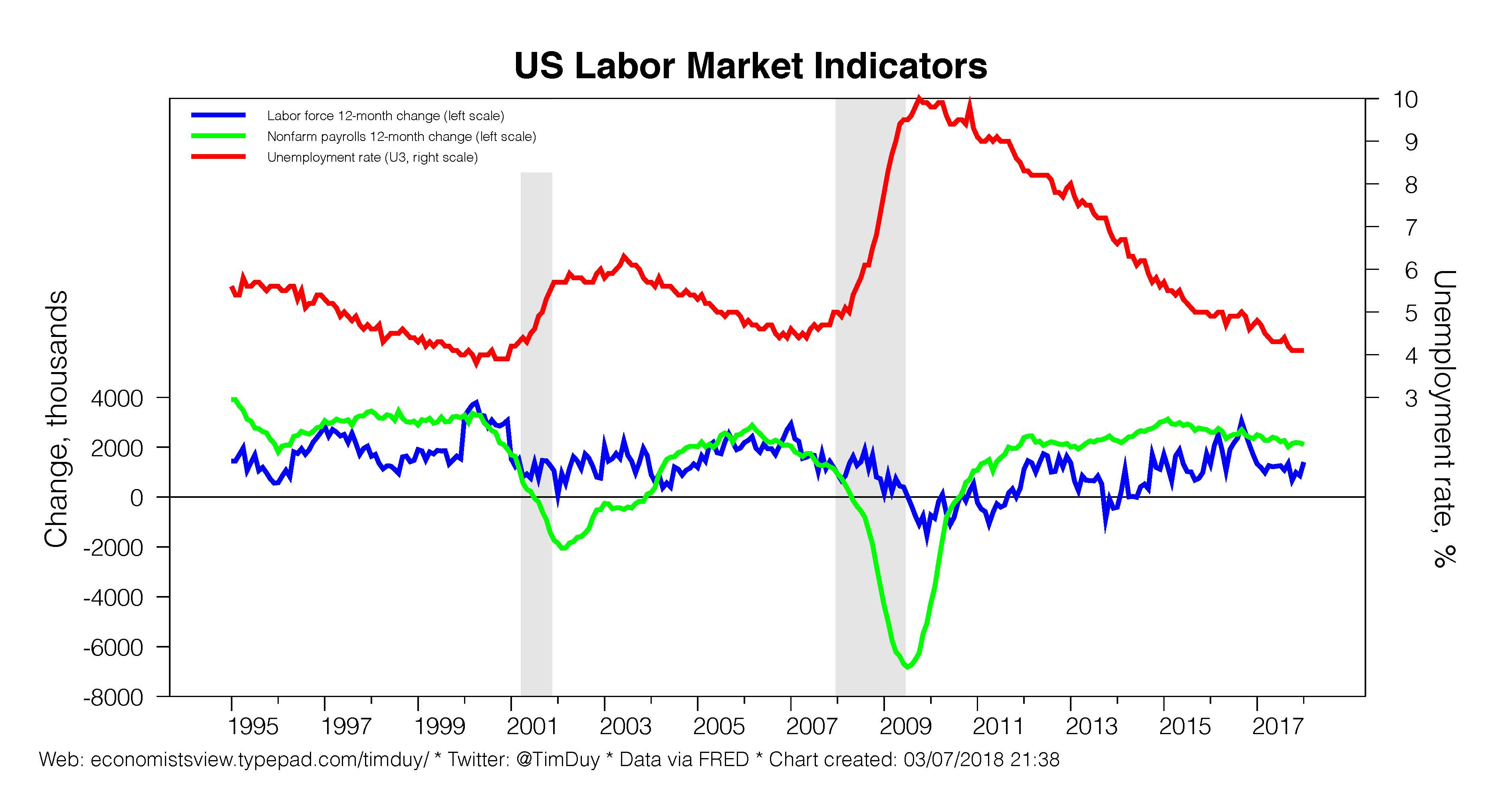 Employment Report Coming Up Tim Duys Fed Watch