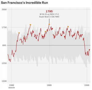 The San Francisco 49ers team ratings from 1980-2000 using an Elo-based rating system developed by FiveThirtyEight.com