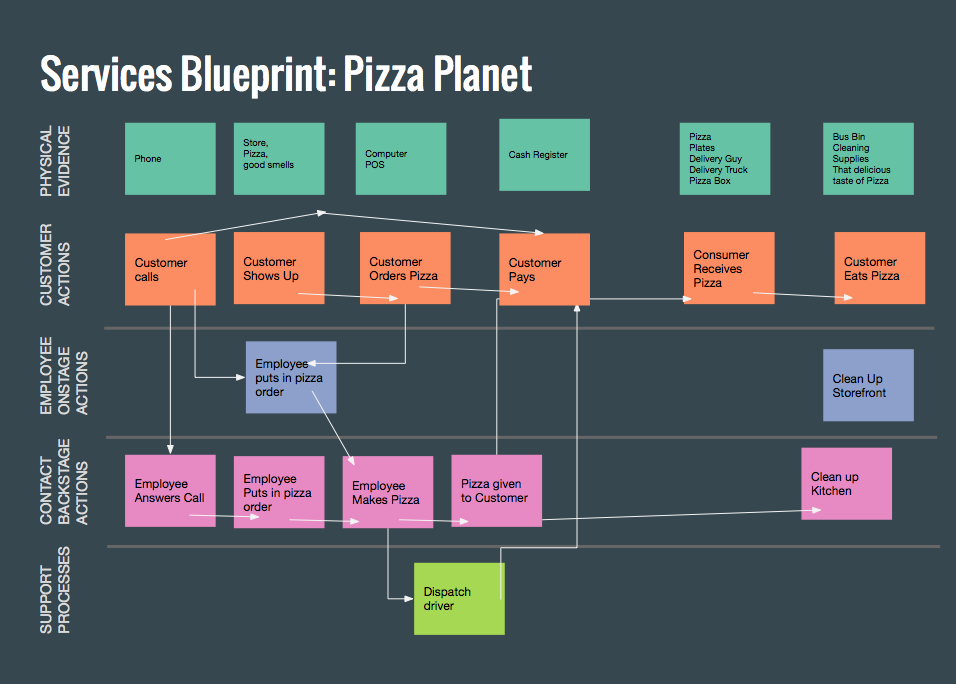 Pizza delivery service blueprint rachel and company copy of services blueprint template screen shot 2015 10 14 at 43518 pm malvernweather