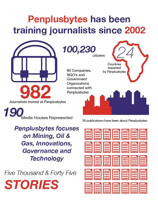 Penplusbytes Infographic4