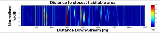 Closest-Habitat