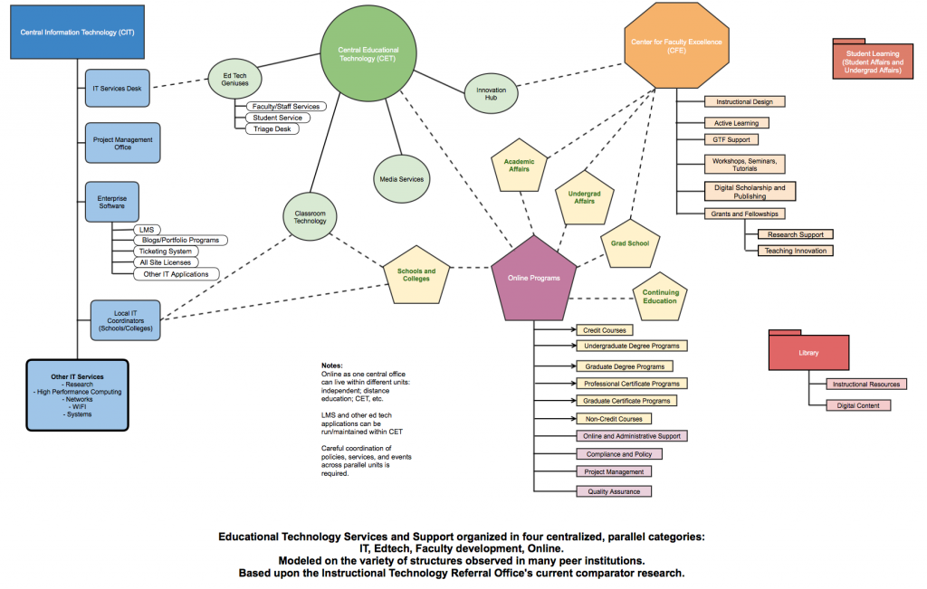 Centralized Technology Services in Parallel, March 2015. A rendering of common organizational structures found at a variety of peer institutions. Click to enlarge.