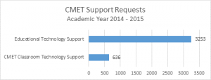 CMET provides support to faculty across campus.