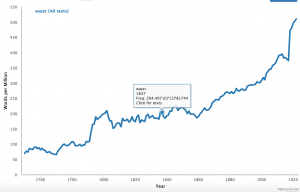 """A blue line graph: the vertical axis reads """"words per million"""" and the horizontal """"1750-1923."""" The graph depicts a nearly steady upward trend."""