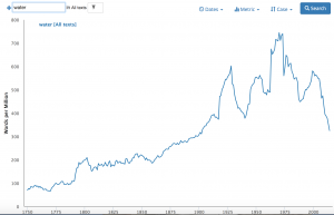 """A blue line graph: the vertical axis reads """"words per million"""" and the horizontal """"1750-2015."""" The graph depicts a nearly steady upward trend until 1923, but then becomes erratic, showing a major decrease by 2015."""