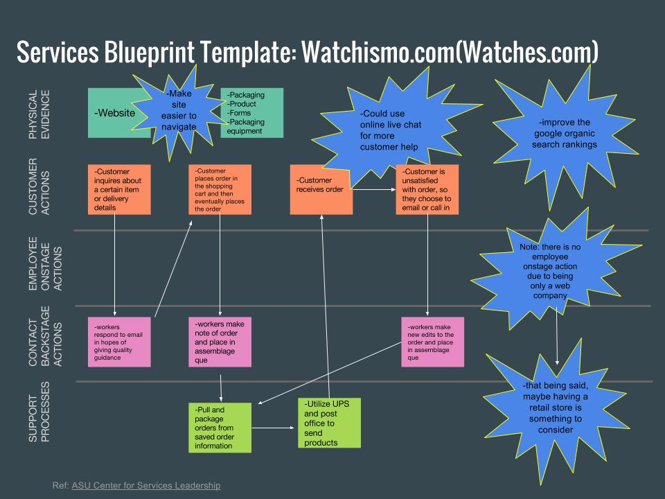 services blueprint template watchismo com watches com ba 317 blog