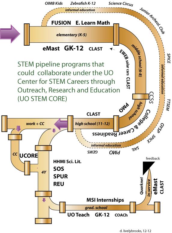 ABOUT | STEM CORE University of Oregon