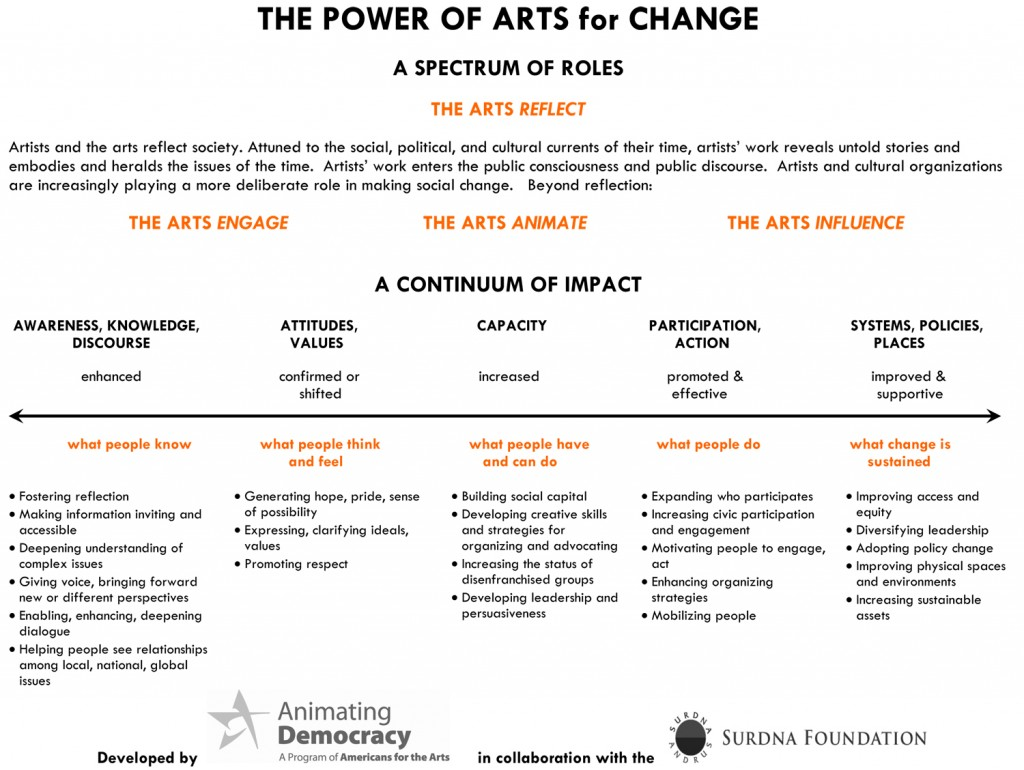 THE POWER OF ARTS for CHANGE A SPECTRUM OF ROLES