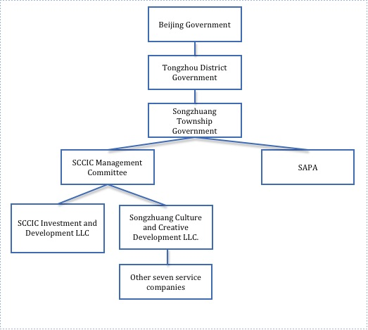 Figure 1 SCCIC's management model