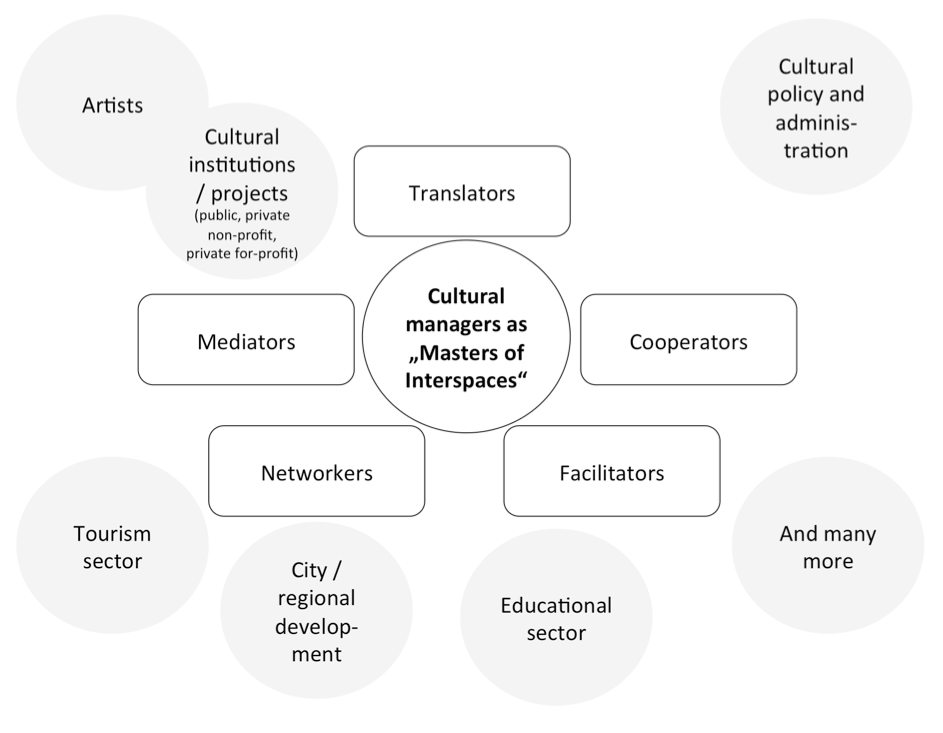 "Figure 1: Roles of Cultural Managers as ""Masters of Interspaces"" (after Föhl, Wolfram & Peper, 2016)"