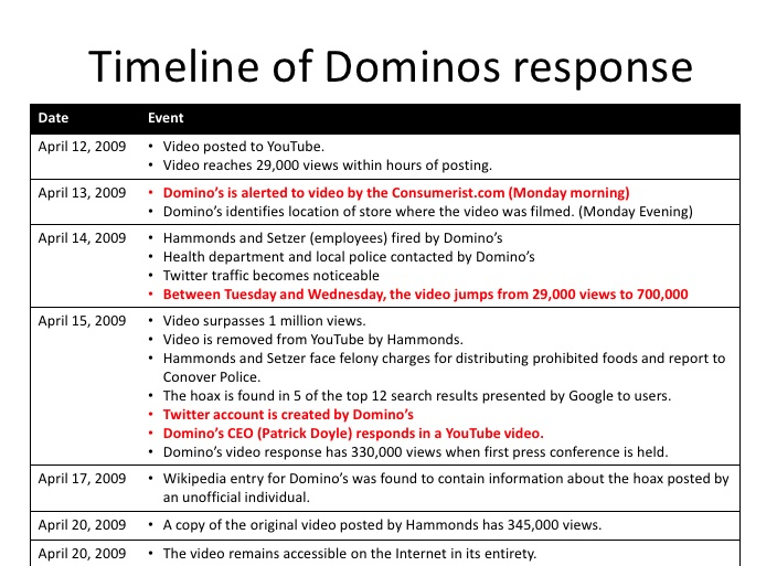 What Company's can learn from the Domino's Pizza Crisis