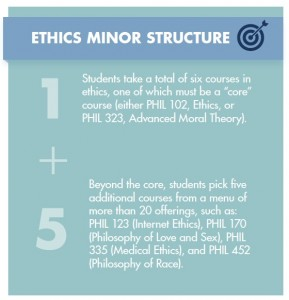 ethics_minor_structure