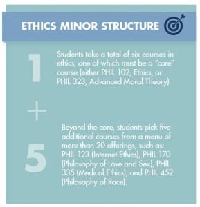 ethics_minor_structure