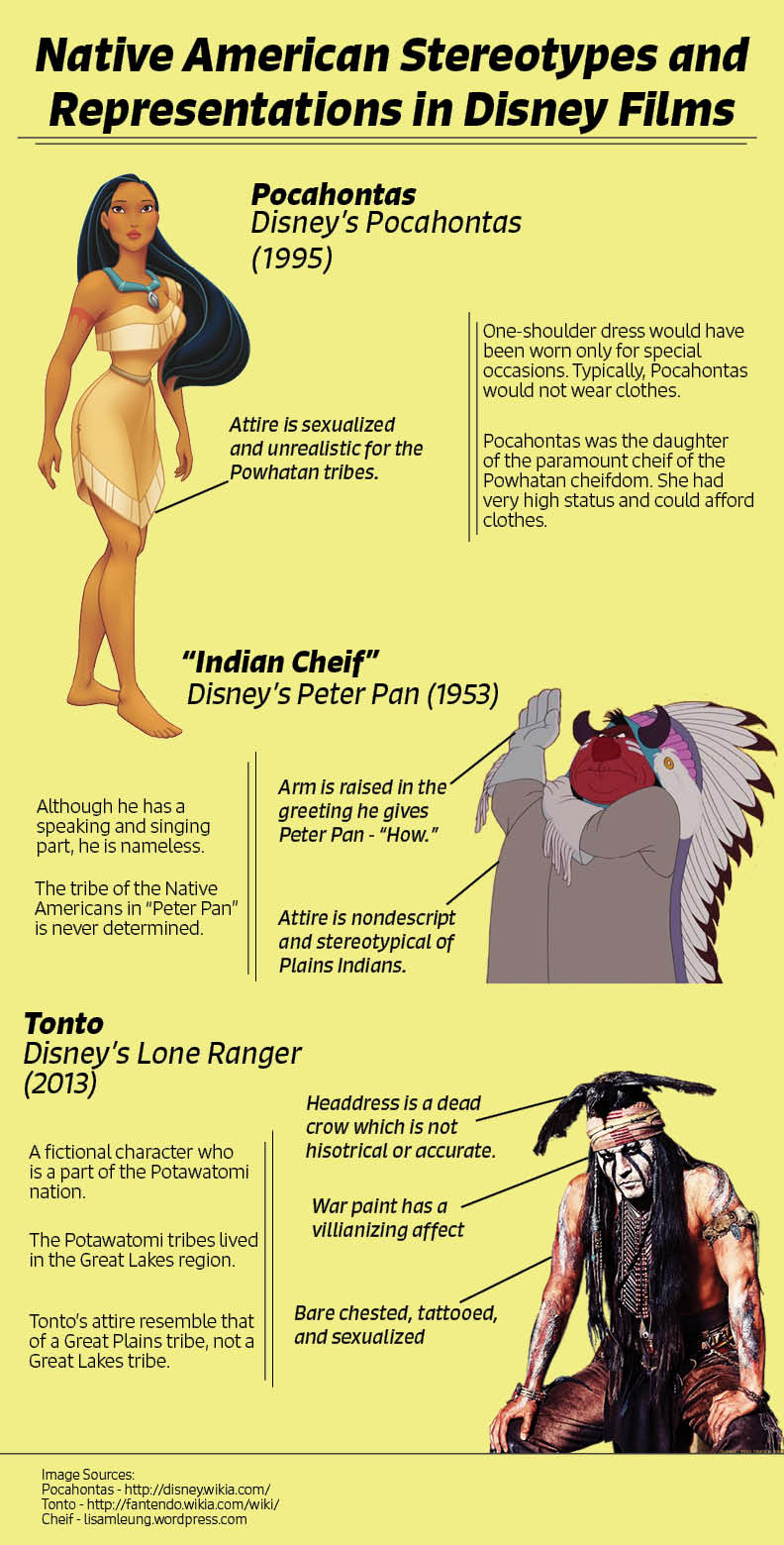 Native American Steroeotypes In Disney Movies