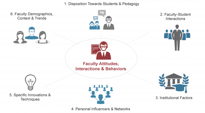 Link/File: U.S. Postsecondary Faculty in 2015: Attitudes, Pedagogy, and Change