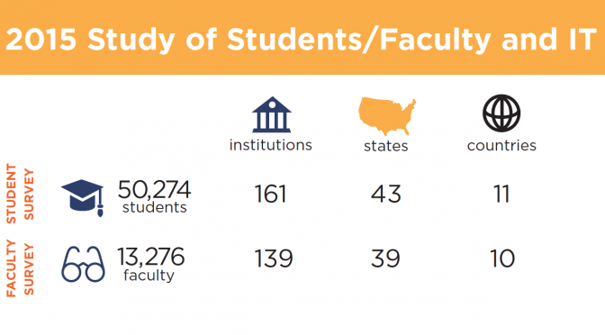 Infographic: 2015 Study of Students/Faculty and IT
