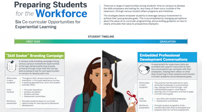 Infographic: Preparing Students for the Workforce