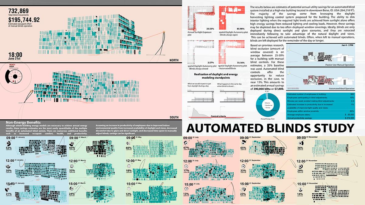 International VELUX Award: Automated Blinds Study