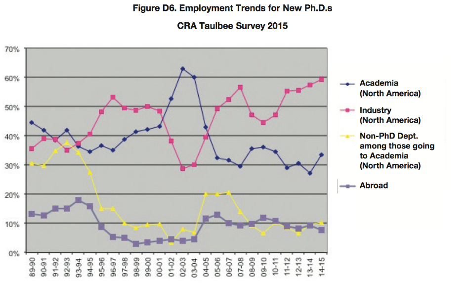 Employment Trends for New Ph.D.s