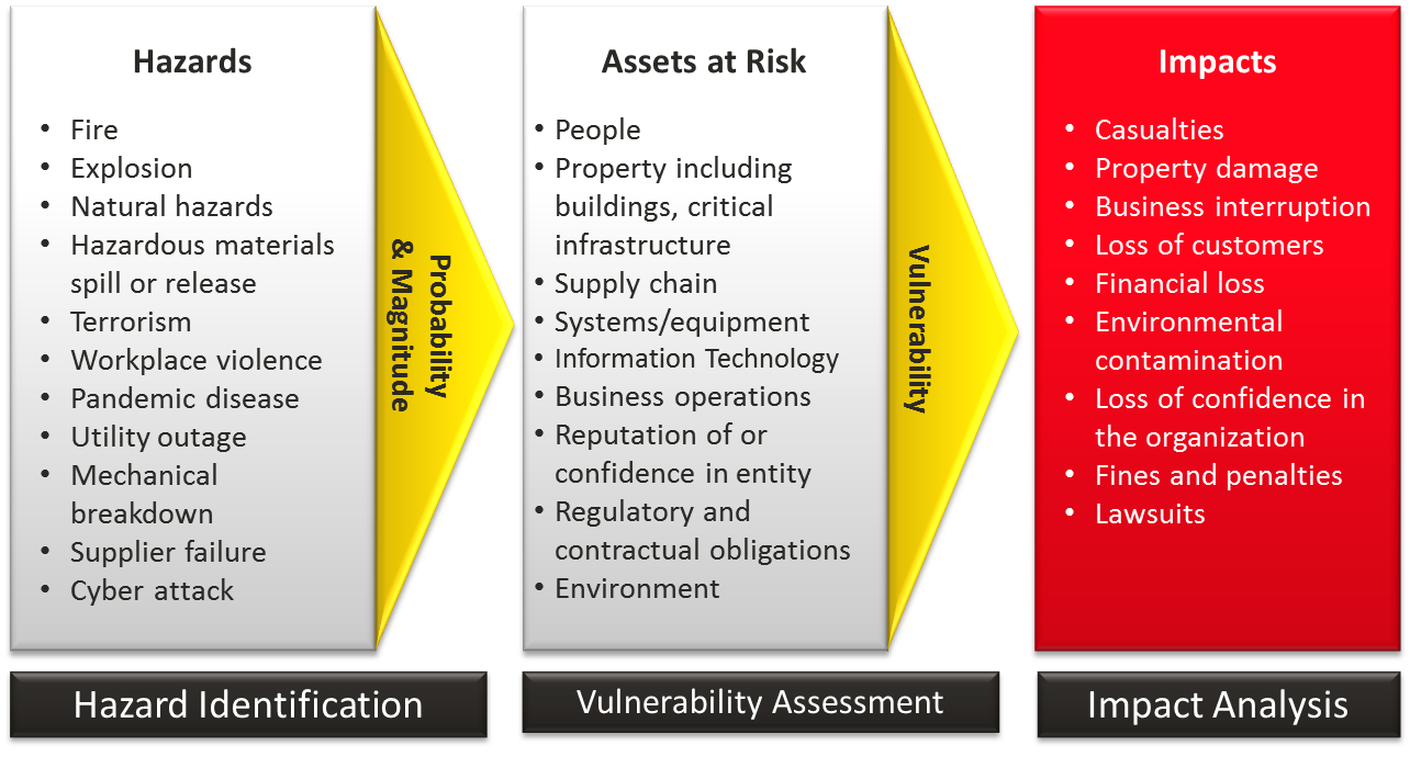 Ib 12 Hazard Risk I Amp S Blog