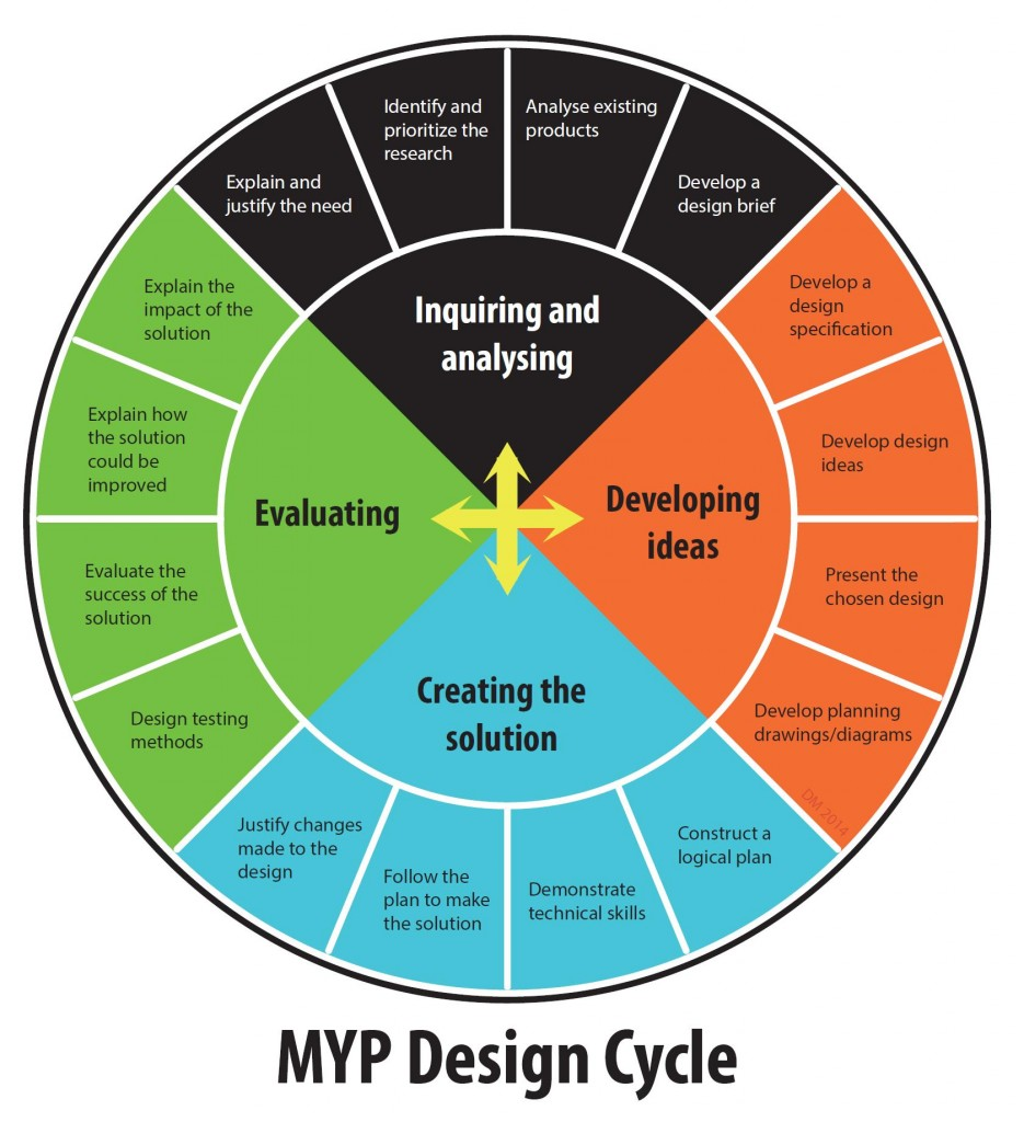 designcycle