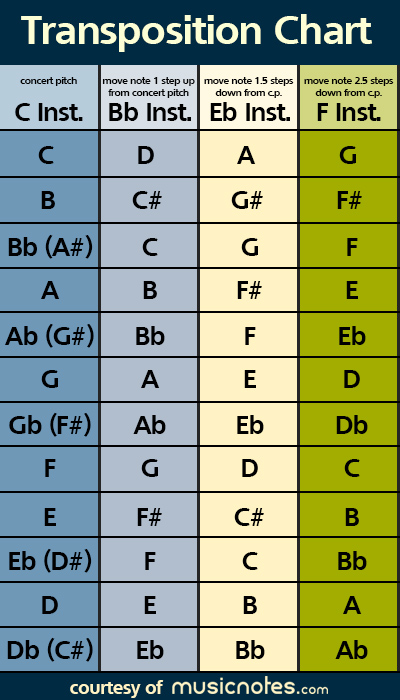 transposition-chart-from-concert-pitch