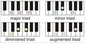 C Piano Triads