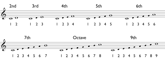 interval-calculation