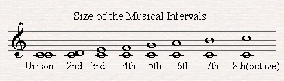 sizes-of-musical-intervals