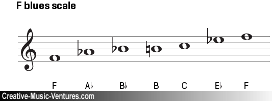 Notated f-blues-scale-on-treble-clef