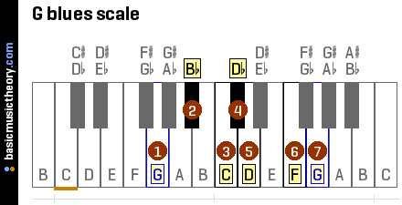g-blues-scale-on-piano-keyboard