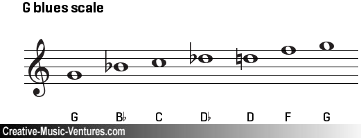 g-blues-scale-on-treble-clef