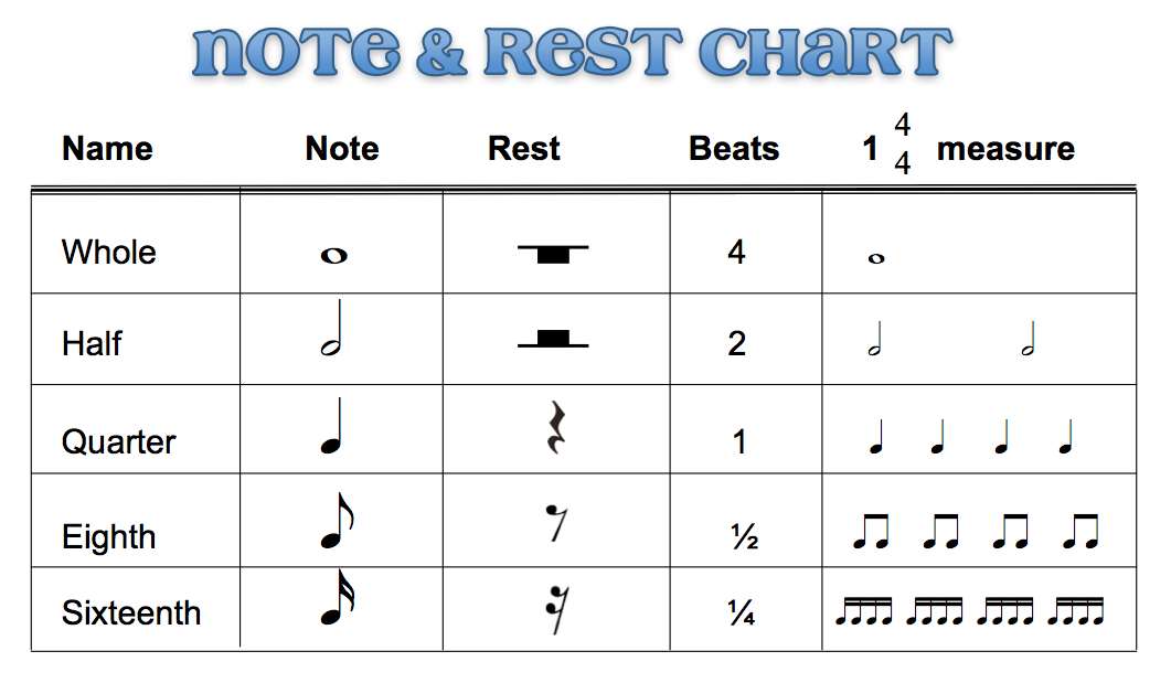 note-rest-chart