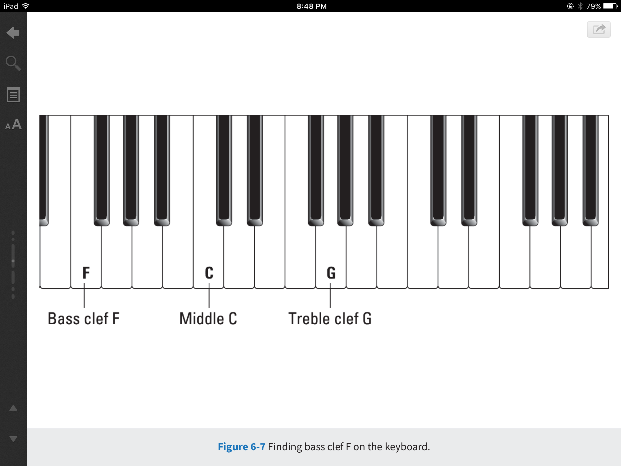 Bass Clef F on Piano