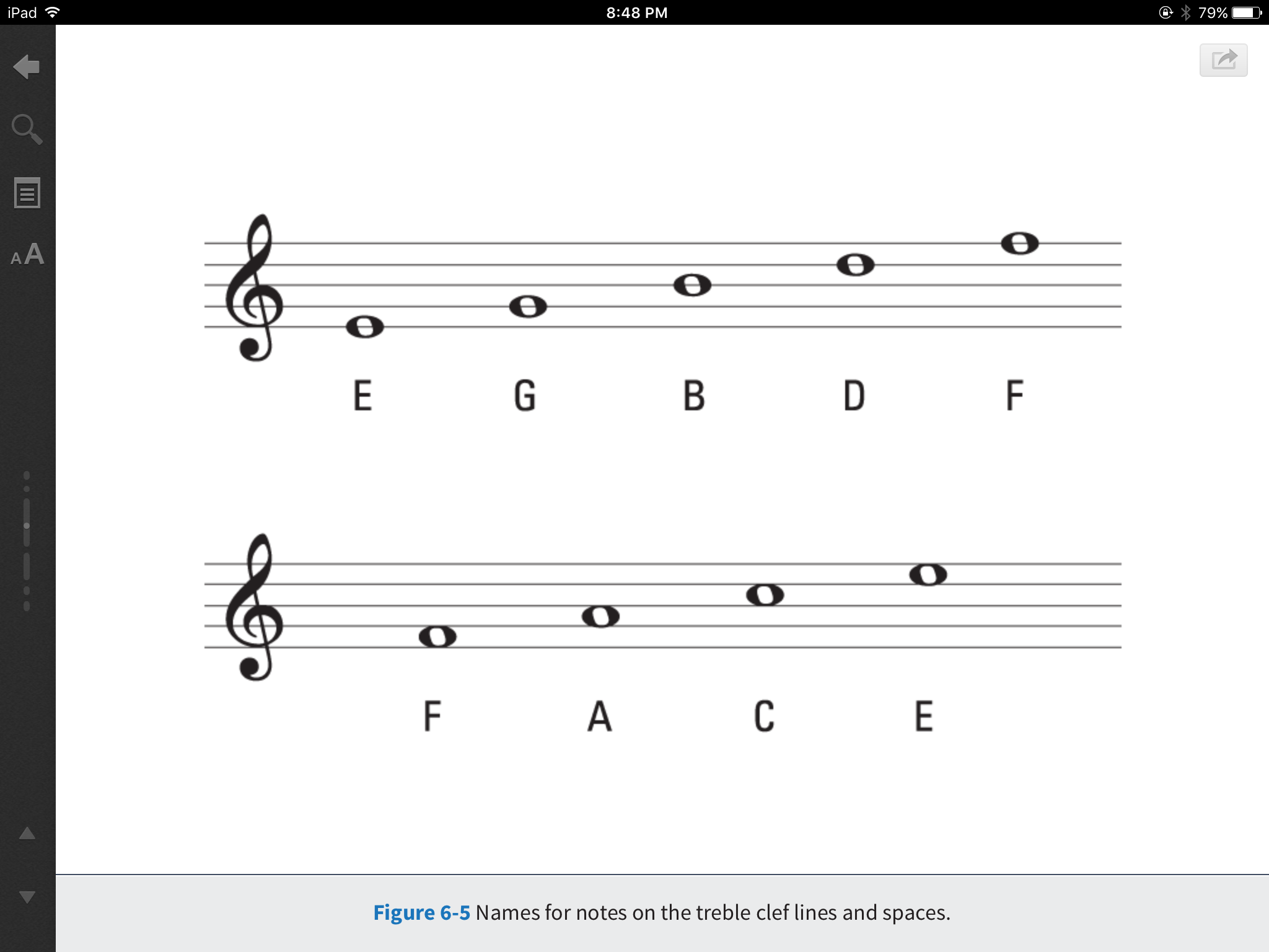 Treble Clef pitches
