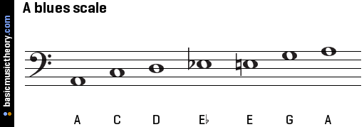 a-blues-scale-on-bass-clef